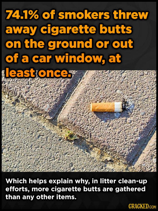 74.1% of smokers threw away cigarette butts on the ground or out of a car window, at least ONCe Which helps explain why, in litter clean-up efforts, m