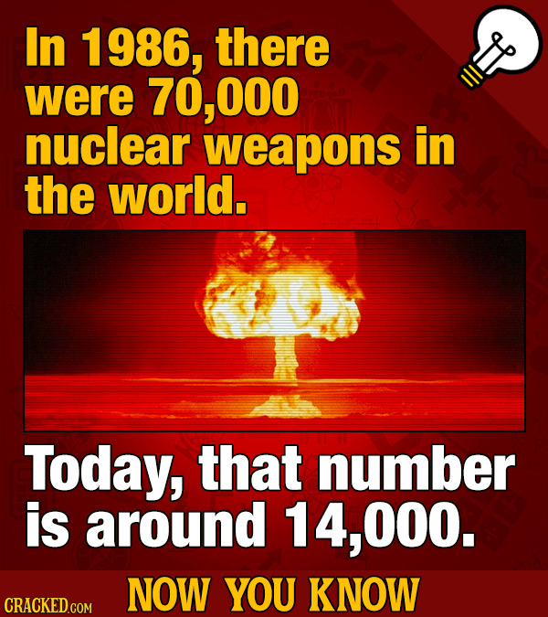 In 1986, there were 70, ,000 nuclear weapons in the world. Today, that number is around 000. NOW YOU KNOW
