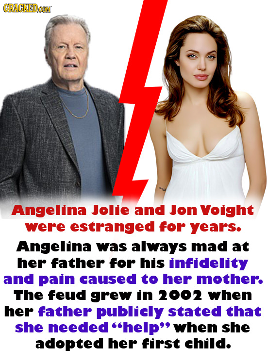 CRACKEDCON Angelina Jolie and Jon Voight were estranged for years. Angelina was always mad at her father for his infidelity and pain caused to her mot