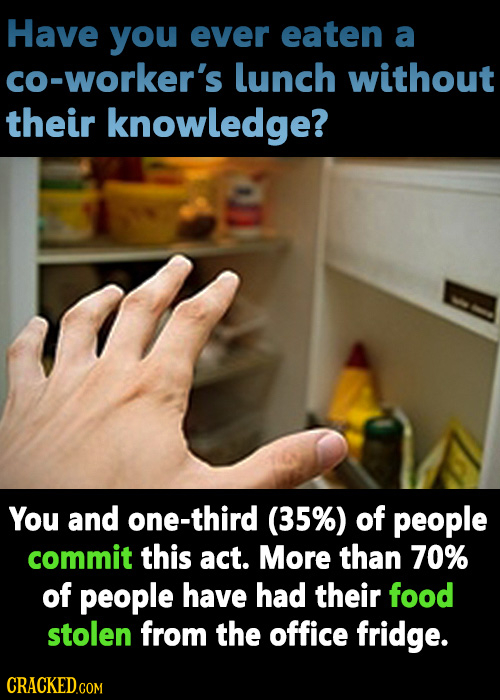 Have you ever eaten a co-worker's lunch without their knowledge? You and one-third (35%) of people commit this act. More than 70% of people have had t