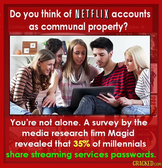 Do YoU think of NETFLIX accounts as communal property? Continue You're not alone. A survey by the media research firm Magid revealed that 35% of mille