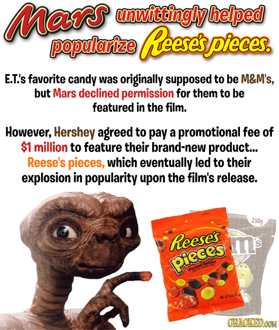 Mars unwittingly helped popularize Reeses spieces. E.T.'s favorite candy was originally supposed to be M&M's, but Mars declined permission for thEM to