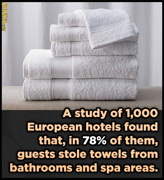CRACKEDCON A study of 1,000 European hotels found that, in 78% of them, guests stole towels from bathrooms and spa areas.