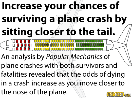 Increase your chances of surviving a plane crash by sitting closer to the tail. 88888 88 88888 B88888T 888888888888888 8880888 888 888888 I88888888888