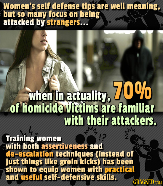 Women's self defense tips are well meaning, but So many focus on being attacked by strangers... 70% when in actuality, of homicide victims are familia