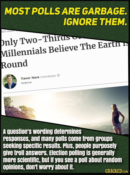 MOST POLLS ARE GARBAGE. IGNORE THEM. 593 views Thirds pnly Two Believe The Eartit Villennials Round O Contributor Trevor Nace Science A question's wor