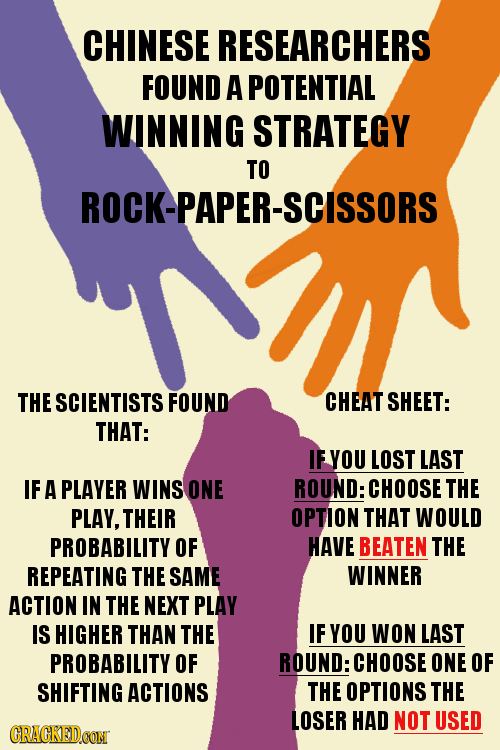 CHINESE RESEARCHERS FOUND A POTENTIAL WINNING STRATEGY TO ROCK-PAPER-SCISSORS THESCIENTISTS FOUND CHEAT SHEET: THAT: IF YOU LOST LAST IF A PLAYER WINS