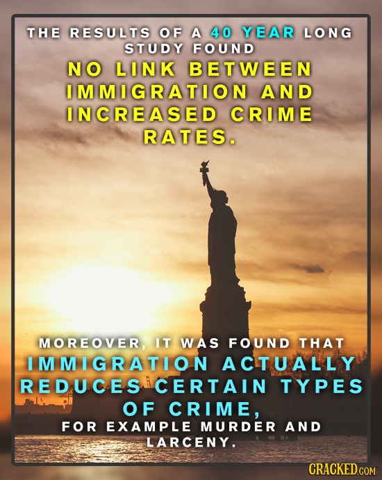 THE RESULTS OF A 40 YEAR LONG STUDY FOUND NO LINK BETWEEN IMMIGRATION AND INCREASED CRIME RATES. MOREOVER, IT WAS FOUND THAT I MMIGRATION ACTUALLY RED