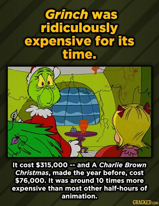 Grinch was ridiculously expensive for its time. It cost $315,000c- and A Charlie Brown Christmas, made the year before, cost $76,000. It was around 10