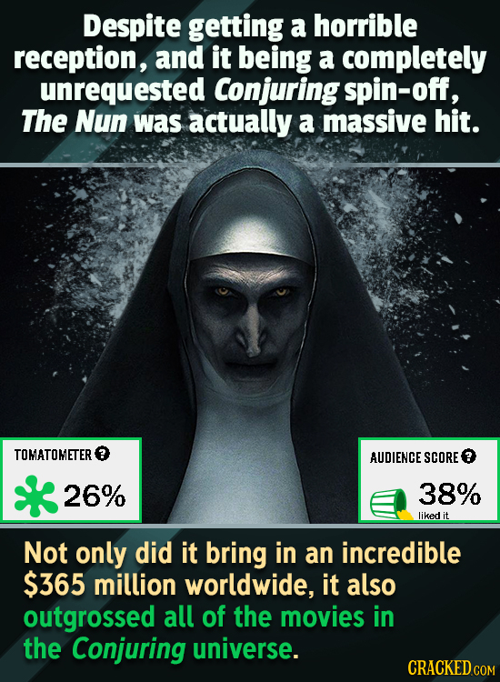Despite getting a horrible reception, and it being a completely unrequested Conjuring spin-off, The Nun was actually a massive hit. TOMATOMETER AUDIEN
