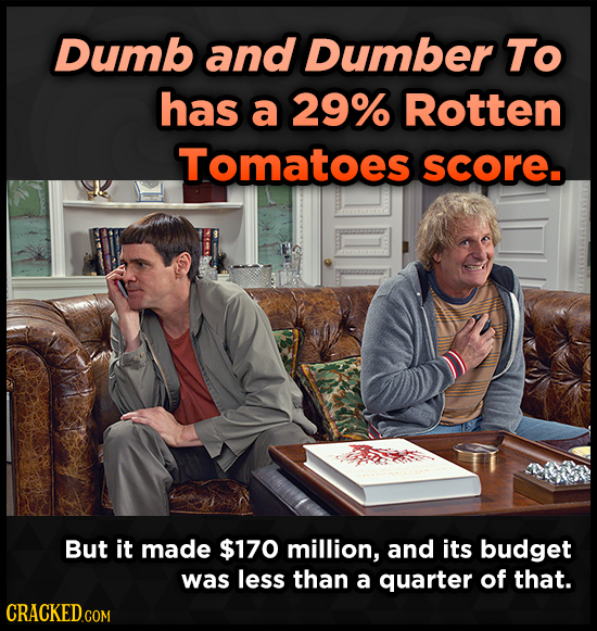 Dumb and Dumber To has a 29% Rotten Tomatoes score. But it made $170 million, and its budget was less than a quarter of that.