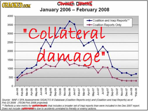 CRACKEDCO Civilan Deaths January 2006 - - February 2008 4000 Coalition and Iragi Reports* 3500 collateral Coaltion Reports Only 3000 2500 2000 damage