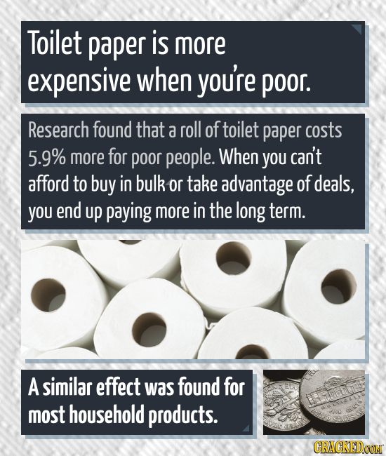 Toilet paper is more expensive when you're poor. Research found that a roll of toilet paper costs 5.9% more for poor people. When you can't afford to