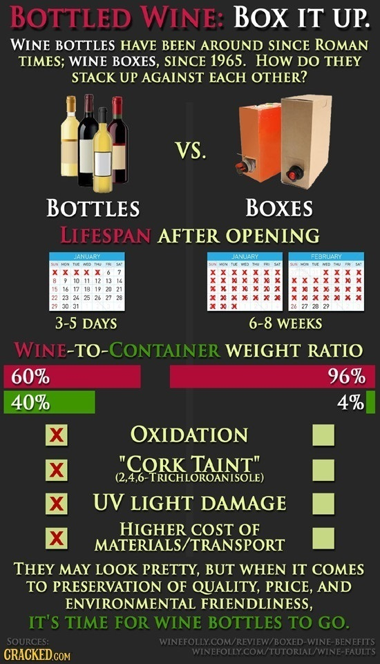 BOTTLED WINE: BOX IT UP. WINE BOTTLES HAVE BEEN AROUND SINCE ROMAN TIMES; WINE BOXES, SINCE 1965. HOW DO THEY STACK UP AGAINST EACH OTHER? VS. BOTTLES