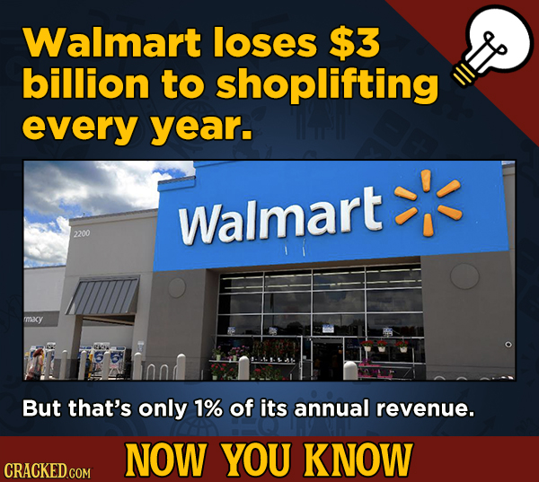 A Big Helping Of Little-Known About Movies (And Other Stuff)Walmart loses $3 billion to shoplifting every year.