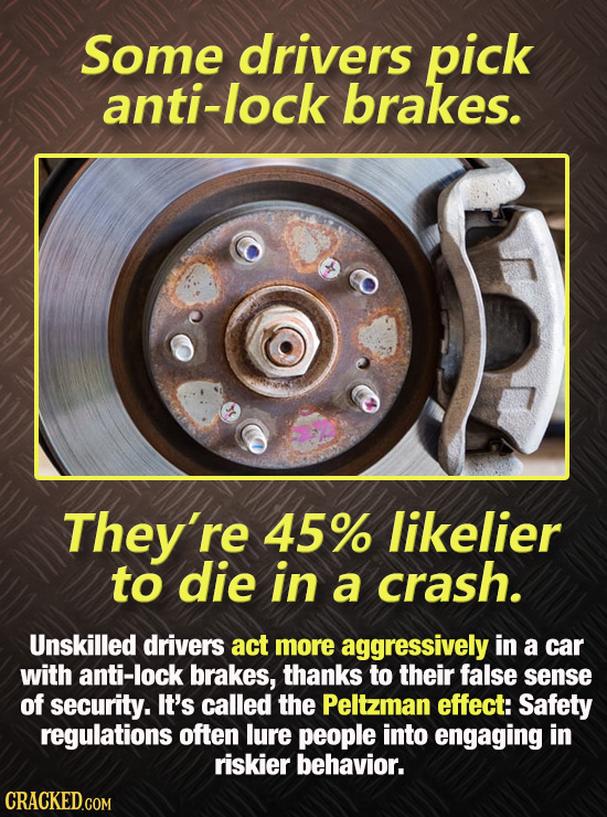 Some drivers pick anti-lock brakes. They're 45% likelier to die in a crash. Unskilled drivers act more aggressively in a car with anti-lock brakes, th