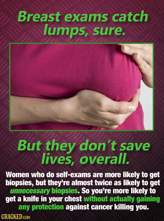 Breast exams catch lumps, sure. But they don't save lives, overall. Women who do self-exams are more likely to get biopsies, but they're almost twice