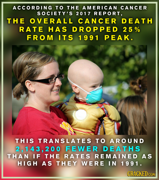 ACCORDING TO THE AMERICAN CANCER SOCIETY'S 2017 REPORT, THE OVERALL CANCER DEATH RATE HAS DROPPED 25% FROM ITS 1991 PEAK. THIS TRANSLATES TO AROUND 2,