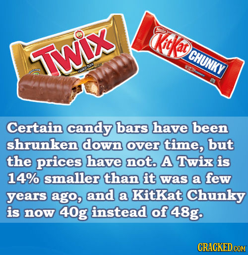 Kitkat TWix CHUNKY BS CE c Certain candy bars have been shrunken down over time, but the prices have not. A Twix is 14% smaller than it was a few year