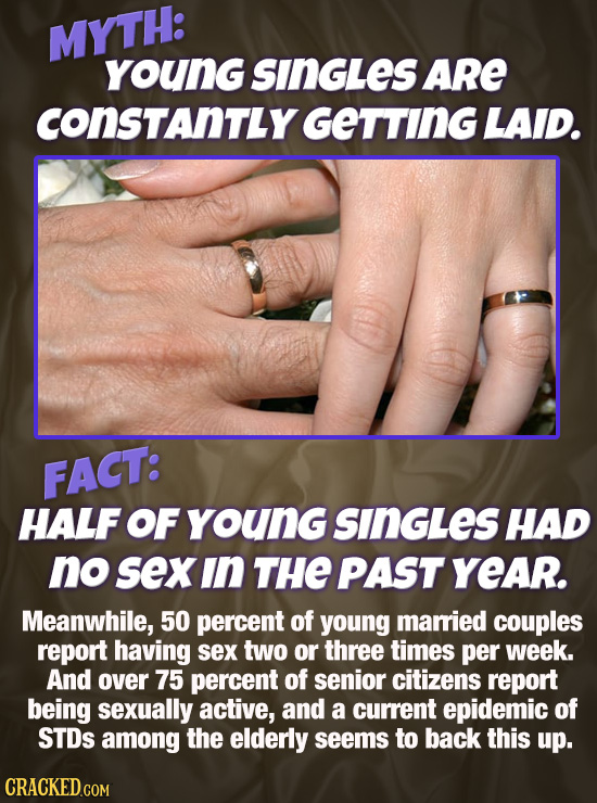 MYTH: younG SINGLES ARe COnSTANTLY GETTING LAID. FACT: HALF OF young SINGLES HAD no sexin THE PAST YeAr. Meanwhile, 50 percent of young maried couples