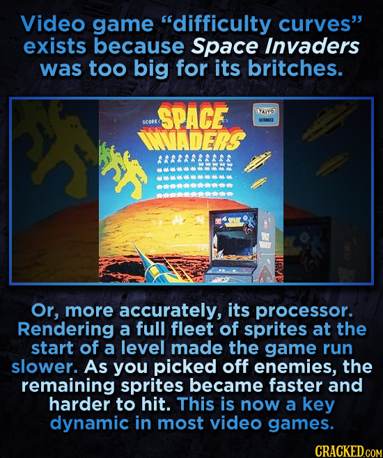 Video game difficulty curves exists because Space Invaders was too big for its britches. SPACE AIYO SCORE WIE INVADERS Or, more accurately, its proce