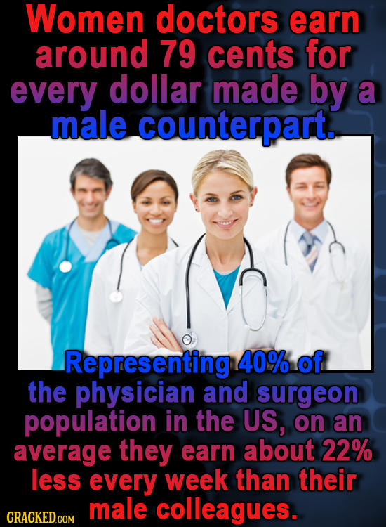 Women doctors earn around 79 cents for every dollar made by a male counterpart. Representing 40% of the physician and surgeon population in the US, on