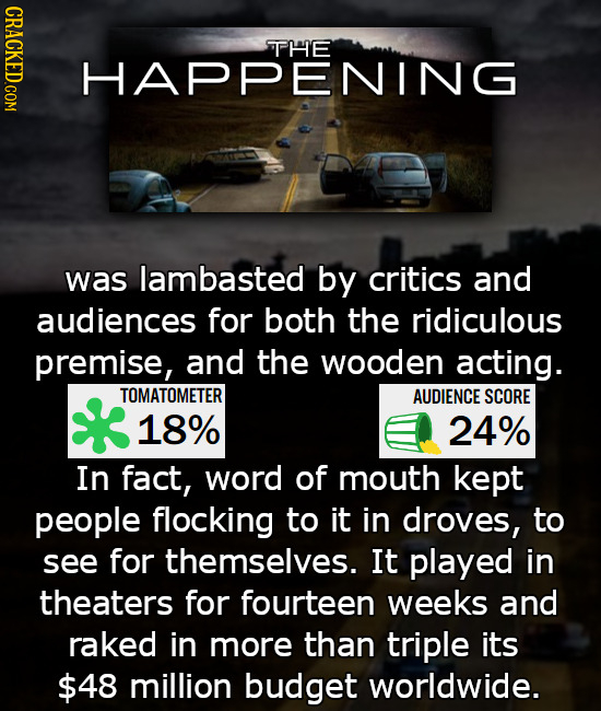CRACKED.COM THE HAPPENING was lambasted by critics and audiences for both the ridiculous premise, and the wooden acting. TOMATOMETER AUDIENCE SCORE 18