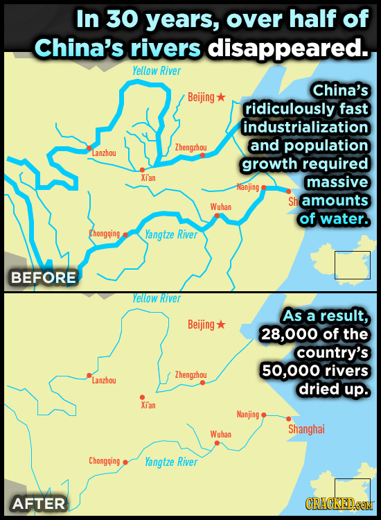 In 30 years, over half of China's rivers disappeared. Yellow River China's Beijing ridiculously fast industrialization and Zhengzhou population Lanzho