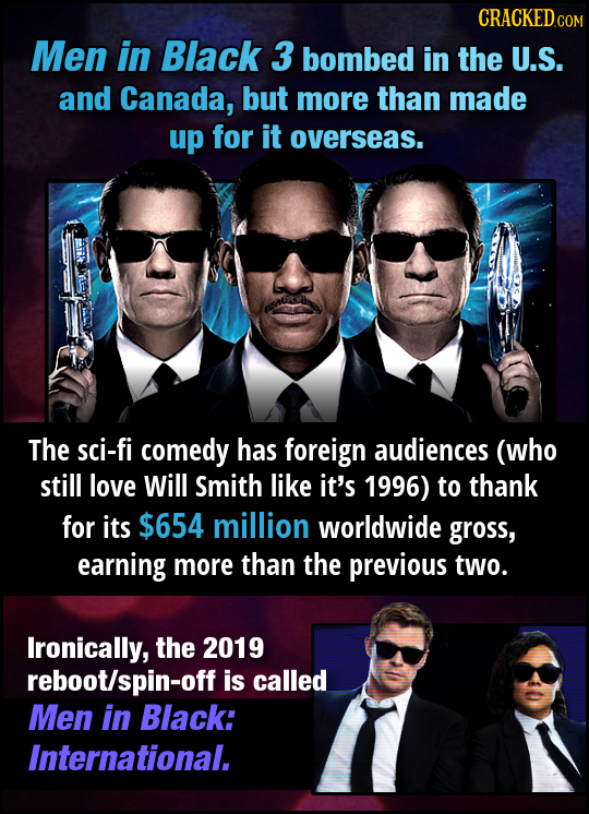 CRACKED COM Men in Black 3 bombed in the U.S. and Canada, but more than made up for it overseas. The sci-fi comedy has foreign audiences (who still lo