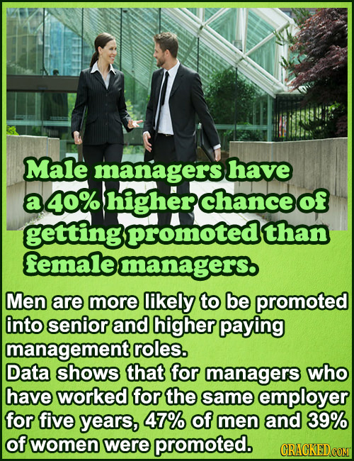 Male managers have a 40% higherchanceof gettingpromoted than femalemanagers. Men are more likely to be promoted into senior and higher paying manageme