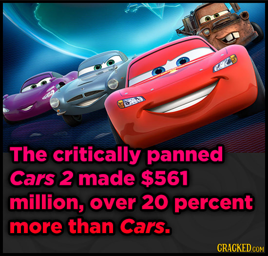 The critically panned Cars 2 made $561 million, over 20 percent more than Cars.