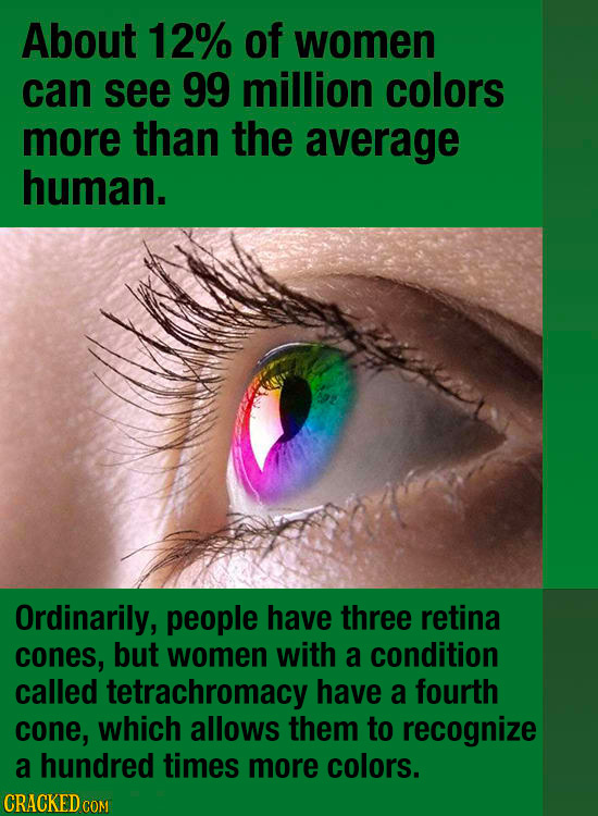 About 12% of women can see 99 million colors more than the average human. Ordinarily, people have three retina cones, but women with a condition calle
