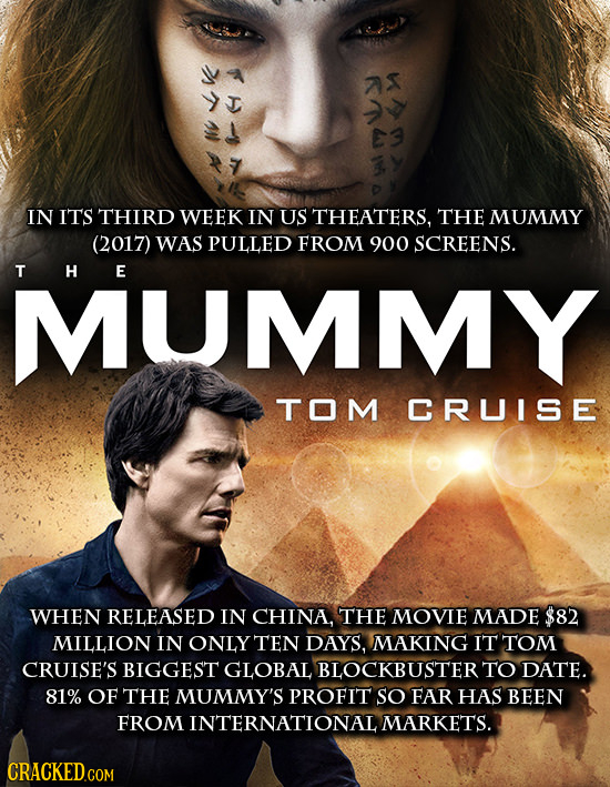 IN ITS THIRD WEEK IN US THEATERS, THE MUMMY (2017) WAS PULLED FROM 900 SCREENS. T H E MUMMY TOM CRUISE WHEN RELEASED IN CHINA, THE MOVIE MADE $82 MILL