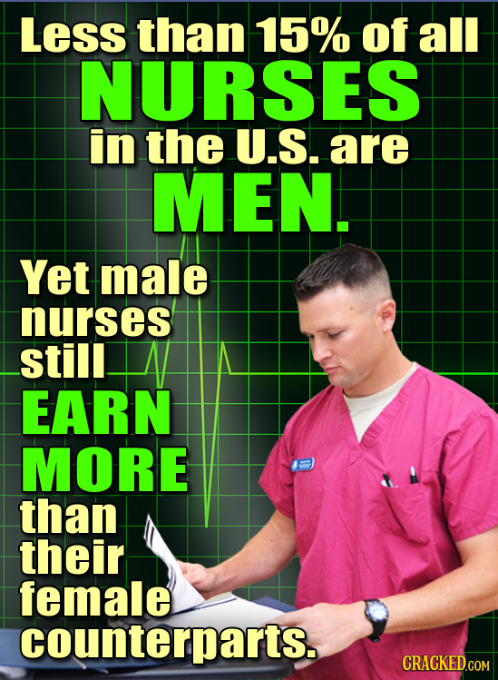Less than 15% of all NURSES in the U.S. are MEN. Yet male nurses still EARN MORE than their female counterparts.