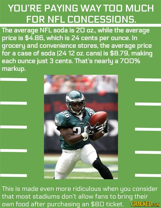 YOU'RE PAYING WAY TOO MUCH FOR NFL CONCESSIONS. The average NFL soda is 20 Oz., while the average price is $4.86, which is 24 cents per ounce. In groc