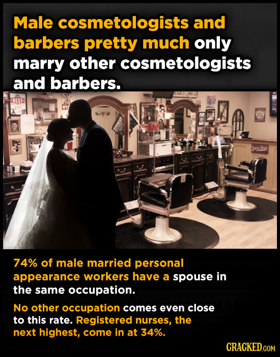 Male cosmetologists and barbers pretty much only marry other cosmetologists and barbers. BEST Baha Sins 74% of male married personal appearance worker
