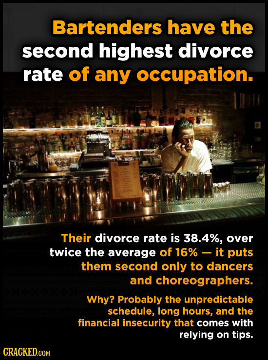 Bartenders have the second highest divorce rate of any occupation. Their divorce rate is 38.4%, over twice the average of 16%- it puts them second onl