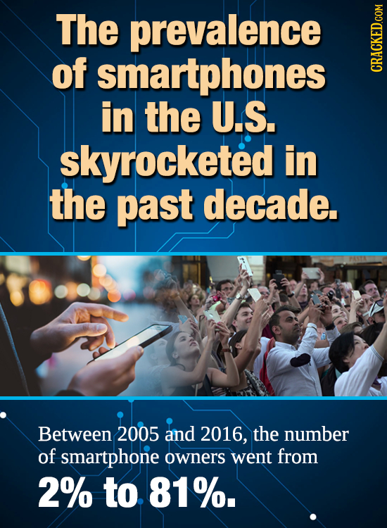 The prevalence of smartphones CRACKED.com in the U.S. skyrocketed in the past decade. Between 2005 and 2016, the number of smartphone owners went from