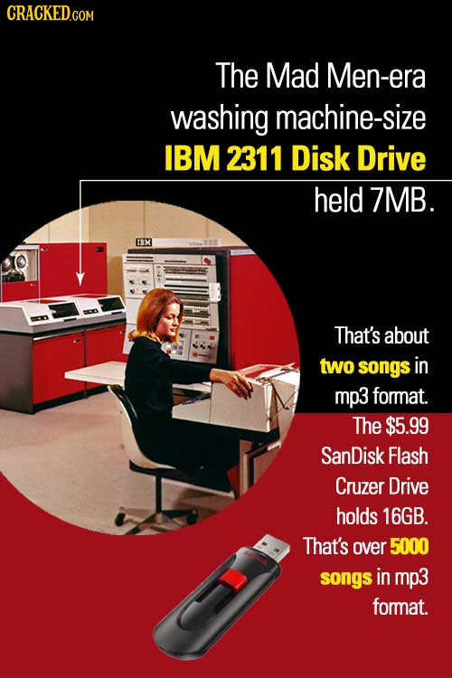 The Mad Men-era washing machine-size IBM 2311 Disk Drive held 7MB. IBM That's about two songs in mp3 format. The $5.99 SanDisk Flash Cruzer Drive hold