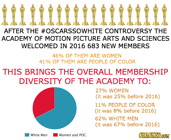 tuuttit AFTER THE #OSCARSSOWHITE CONTROVERSYT THE ACADEMY OF MOTION PICTURE ARTS AND SCIENCES WELCOMED IN 2016 683 NEW MEMBERS 46% OF THEM ARE WOMEN 4
