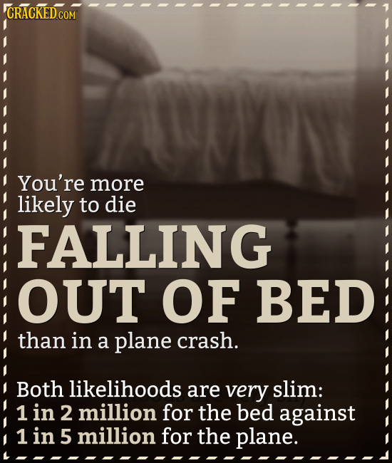 CRACKED COM You're more likely to die FALLING OUT OF BED than in a plane crash. Both likelihoods are very slim: 1 in 2 million for the bed against 1 i
