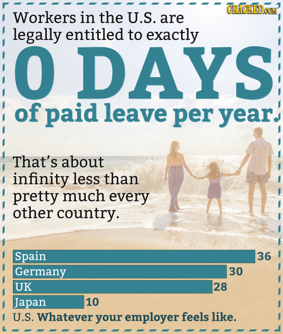 CRAGKEDCOM Workers in the U.S. are legally entitled to exactly O DAYS of paid leave per year. That's about infinity less than pretty much every other