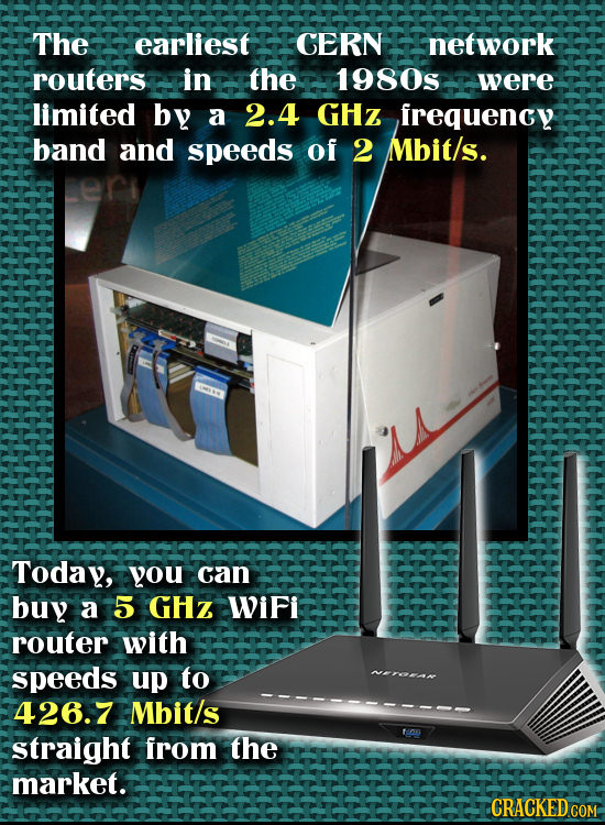 The earliest CERN network routers in the 1980s were limited by a 2.4 GHZ irequency band and speeds of 2 Mbit/s. EMT Today, you can buy a 5 a GHz Wifi
