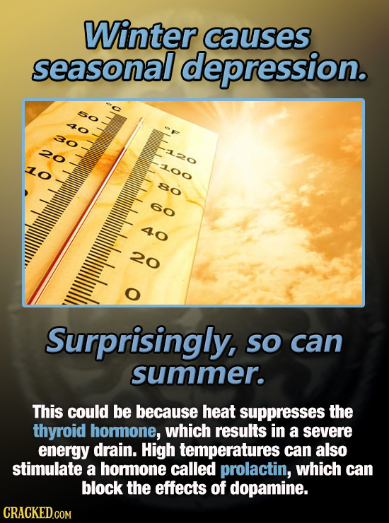 Winter causes seasonal depression. sO 40 30 20 LO L00 80 o O O Surprisingly, so can summer. This could be because heat suppresses the thyroid hommone