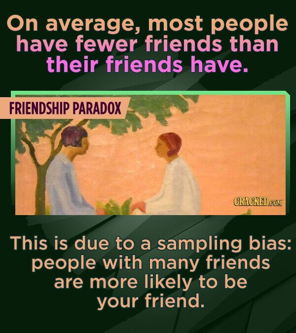 On average, most people have fewer friends than their friends have. FRIENDSHIP PARADOX CRACKEDCOMT This is due to a sampling bias: people with many fr