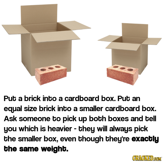 Put a brick into a cardboard box. Put an equal size brick into a smaller cardboard box. Ask someone to pick up both boxes and tell you which is heavie