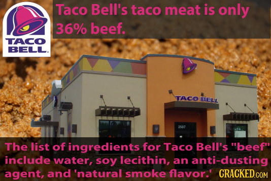 Taco Bell's taco meat is only 36% beef. TACO BELL. TACO EELL 2507 The list of ingredients for Taco Bell's beef include water, soy lecithin, an anti-
