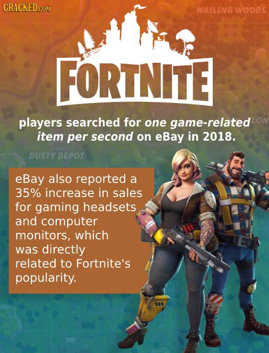 CRACKED CON WAILING woods FORTNITE players searched for one game-related item per second on eBay in 2018. DUSTY DEPOT eBay also reported a 35% increas