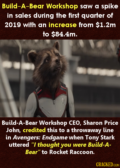 Build-A-Bear Workshop saw a spike in sales during the first quarter of 2019 with an increase from $1.2m to $84.4m. Build-A-Bear Workshop CEO, Sharon P