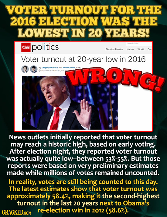 VOTER TURNOUT FOR THE 2016 ELECTION WAS THE LOWEST IN 20 YEARS! politics Sorch CN CNN Election Results Nation World Our Voter turnout at 20-year low i